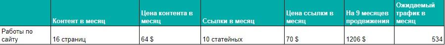"""Вывод - Seo-анализ рынка Украины по теме """"Оборудование для агробизнеса"""""""