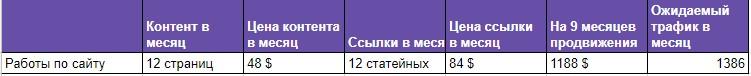 """Seo-анализ рынка по теме """"Тюнинг авто в Харькове"""""""