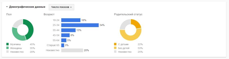 Adwords - График демографических данных