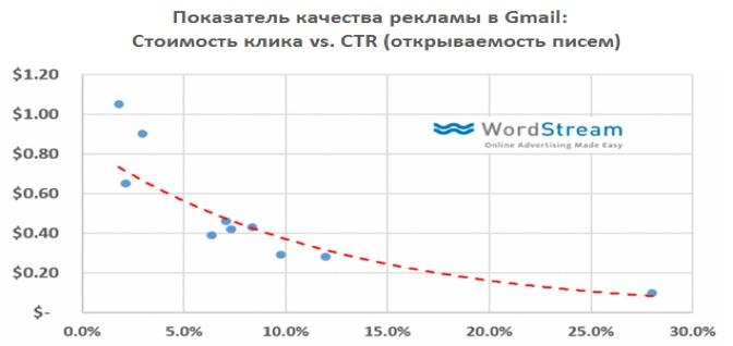 График зависимости цены клика от процента просмотренных рекламных объявлений (CTR)