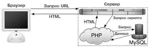 процесс работы сайта php mysql