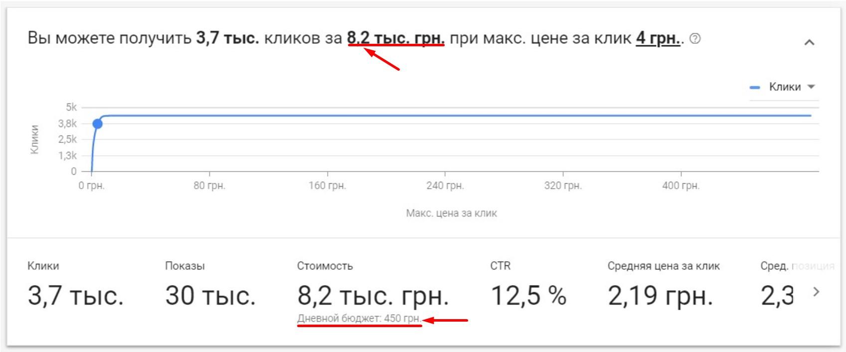 Стоимость настройки контекстной рекламы Google