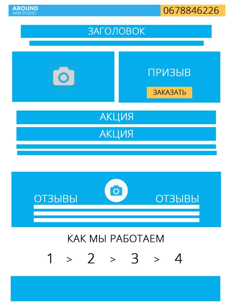 Структура landing page (лендинг пейдж)